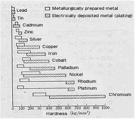 Indium plating