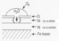 Multi-layer nickel-chromium plating