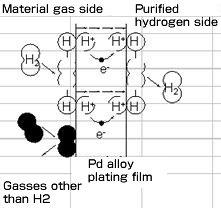 Palladium plating
