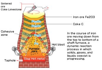 Iron-based materials
