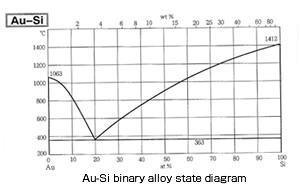 Au-Si binary alloy state diagram