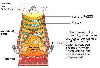 Iron-based materials