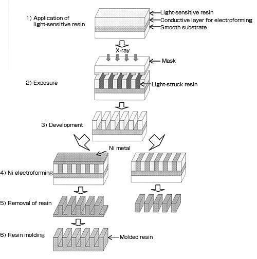 Basic configuration of LIGA process